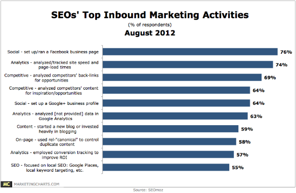 SEO's Top Inbound Marketing Trends 2012-2013