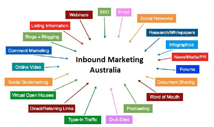 Inbound Marketing Framework